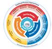 سمینار آشنایی با  ITIL V3